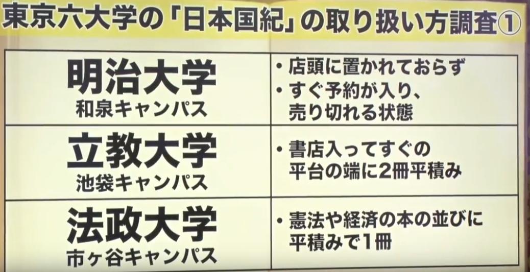 東京六大学の日本国紀1